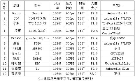 英迈吉曝光主流行车记录仪影像测试数据
